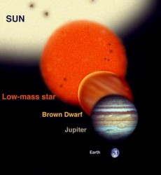 A comparison of the size of Jupiter, a brown dwarf, a small star and the Sun (Gemini Observatory/Artwork by Jon Lomberg)