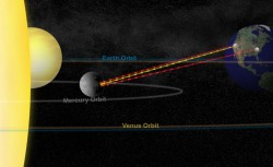 Orbit of Mercury