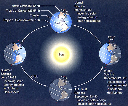 Vernal Equinox