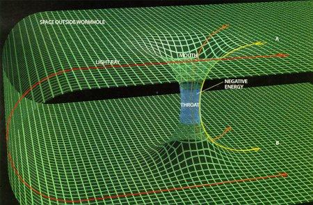 Wormhole diagram. Image credit: NASA
