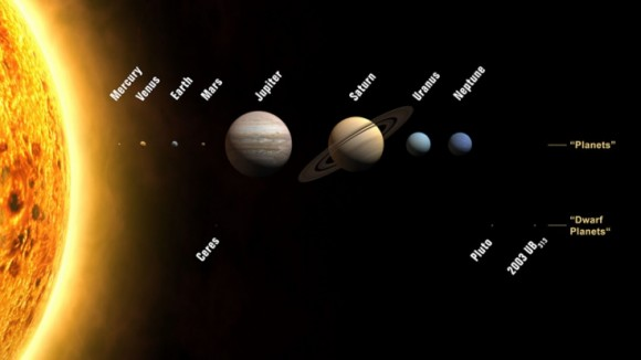Planets and the dwarf planets. Image credit: IAU