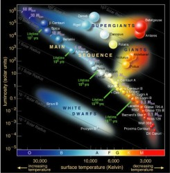 Hertzsprung-Russell Diagram (NAU)