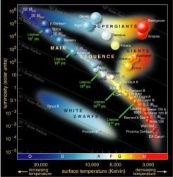 Hertzsprung-Russell Diagram (NAU)