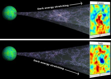 Dark Energy\&#039;s stretching effect.  Credit:  U of Hawaii
