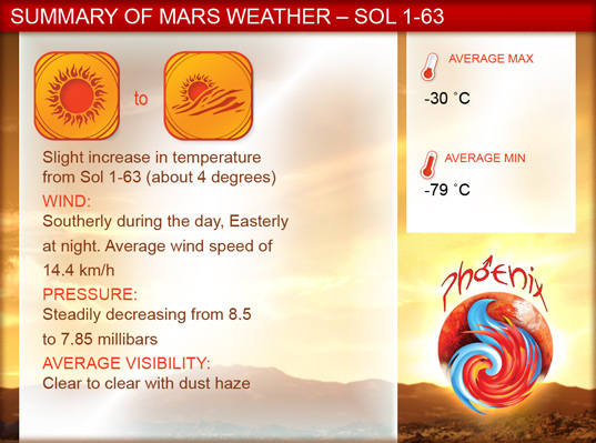 Phoenix weather summary from Sol 63