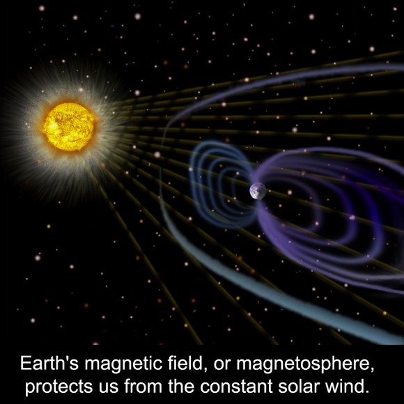 What is a Magnetic Field