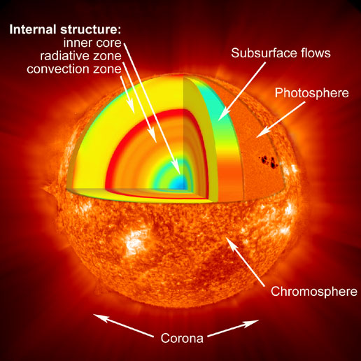 Interior of the Sun. Image credit: NASA