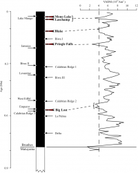 Variations in geomagnetic field in western US since last reversal. The vertical dashed line is the critical value of intensity below which Guyodo and Valet (1999) consider several directional excursions to have occurred.