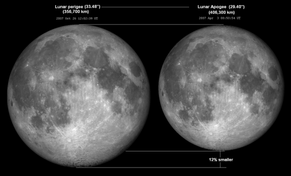 Differences in Lunar apogee and perigee.