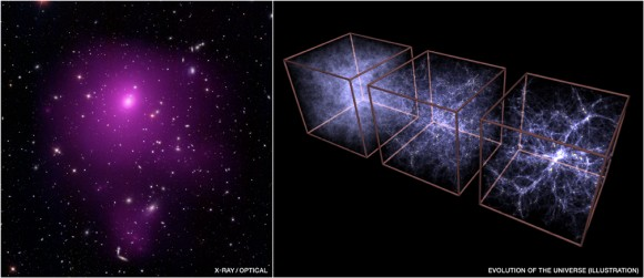 Galaxy cluster Abell 85, seen by Chandra, left, and a model of the growth of cosmic structure when the Universe was 0.9 billion, 3.2 billion and 13.7 billion years old (now).  Credit:  Chandra