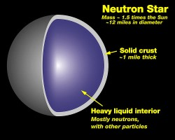The cross section of a neutron star
