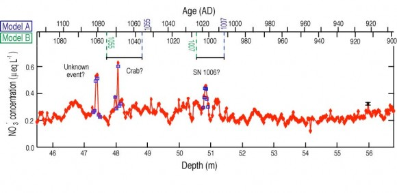 Graph showing NO3 concentrations in an ice core sample.  Credit: Yuko Motizuki, et al.