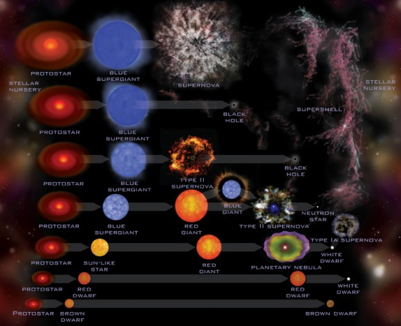 the stellar lives of stars A full appreciation of stellar structure was not possible until the beginning of this century, when developments in atomic physics permitted realistic mathematical models of stars to be made even then, however, one ingredient was missing from the nascent science of stellar evolution: the source of a star's energy.