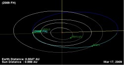 The orbit of 2009 FH (NASA JPL Small-Body Database Browser)
