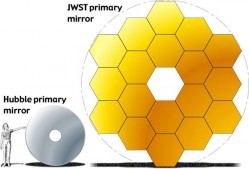 JWST primary mirror. Credit: NASA