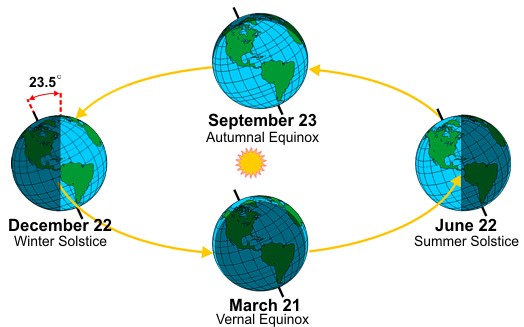 Season Diagram courtesy of NOAA
