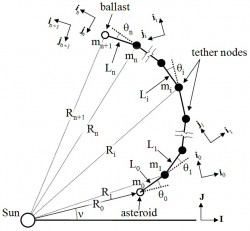 Diagram of an asteroid tether defense