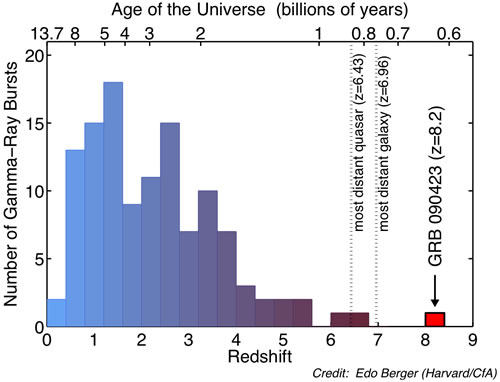 Distribution of redshifts and corresponding age of the Universe for gamma-ray bursts detected by NASA's Swift satellite. The new GRB 090423 at a redshift of z=8.2 easily broke the previous record for gamma-ray bursts, and also exceeds the highest redshift galaxy and quasar discovered to date, making it the most distant known object in the Universe. GRB 090423 exploded on the scene when the Universe was only 630 million years old, and its light has been travelling to us for over 13 billion years. Credit: Edo Berger (Harvard/CfA