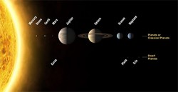 This is a picture of the sequence of the eight planets and three of the dwarf planets. Image courtesy of IAU.