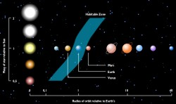 habitable zone