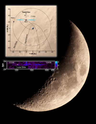 NASA's Interstellar Boundary Explorer has made the first detection of neutral atoms coming from the Moon (background image). The color-coded data toward the bottom shows the neutral particles and geometry measured at the Moon on Dec. 3, 2008.