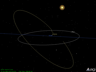 Graphic showing LCROSS's orbit. Credit: NASA