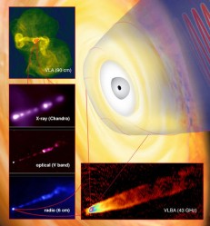 Peering Deeper Into the Core of M87: At top left, a VLA image of the galaxy shows the radio-emitting jets at a scale of about 200,000 light-years. Subsequent zooms progress closer into the galaxy's core, where the supermassive black hole resides. In the artist's conception (background). the black hole illustrated at the center is about twice the size of our Solar System, a tiny fraction of the size of the galaxy, but holding some six billion times the mass of the Sun.  Credit: Bill Saxton, NRAO/AUI/NSF