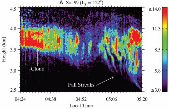 Data from the Phoenix lander's LIDAR instrument showing precipitation falling on Mars. Credit: Whiteway, et al.