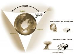 Apollo antenna coverage. Credit: NASA