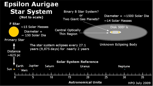 A diagram of the most popular model of the epsilon Aurigae system, by Jeff Hopkins: