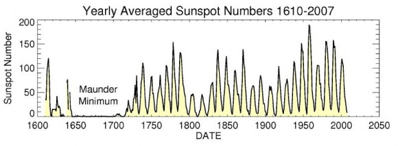 Yearly Averaged Sunspot Numbers 1610-2000