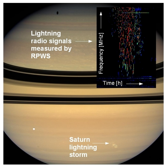 Saturn lightning storm.  Credit: RPWS Team/NASA/JPL/Space Science Institute
