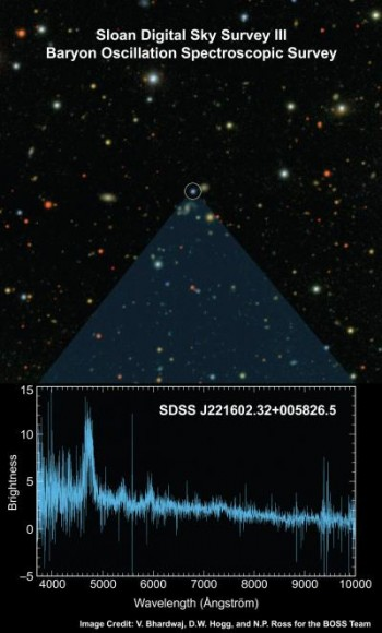 "This is a previous optical image of one of the approximately 200 quasars captured in the Baryon Oscillation Spectroscopic Survey (BOSS) ""first light"" exposure is shown at top, with the BOSS spectrum of the object at bottom. The spectrum allows astronomers to determine the obj"