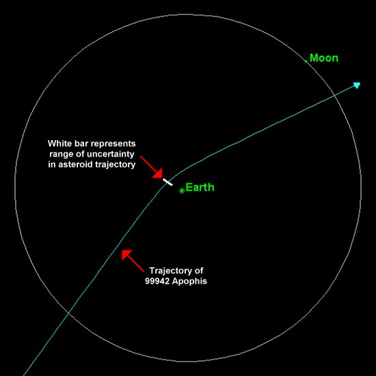 Apophis proposed trajectory in 2029