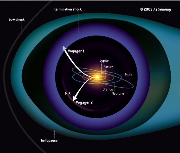 What the heliosphere was thought to be shaped like before the new measurements from Cassini and IBEX. Image Credit:JPL/NASA