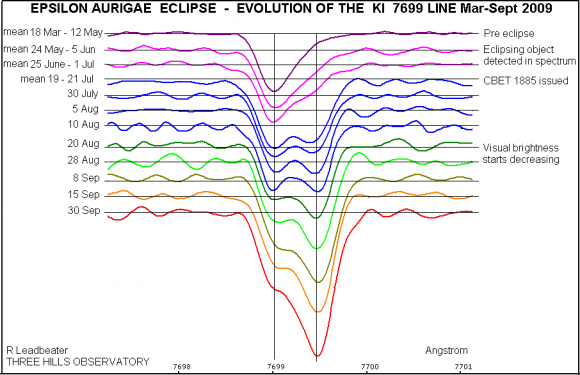 Robin Leadbeater's Spectrogram of KI 7699 absorption line in Epsilon Aurigae eclipse.