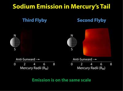 Comparison of neutral sodium observed during MESSENGER's second and third Mercury flybys