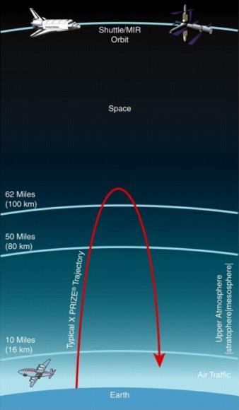 Flight trajectories. Credit: XPRIZE Foundation