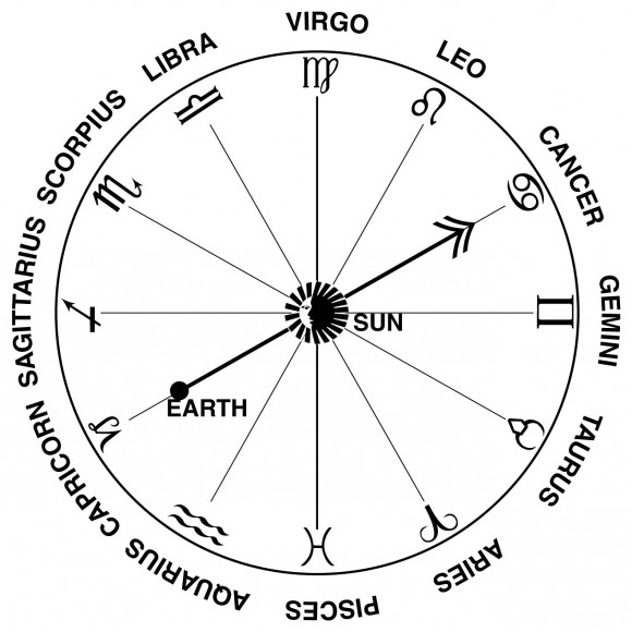 A chart of the constellations and signs that make up the zodiac. Credit: NASA
