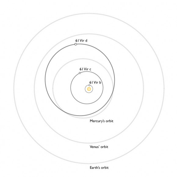 A comparison of the orbits of the planets of 61 Vir with the inner planets in our Solar System. All three planets discovered to date in this system would lie inside the orbit of Venus.