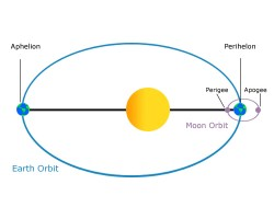 Earth's Orbit Around The Sun