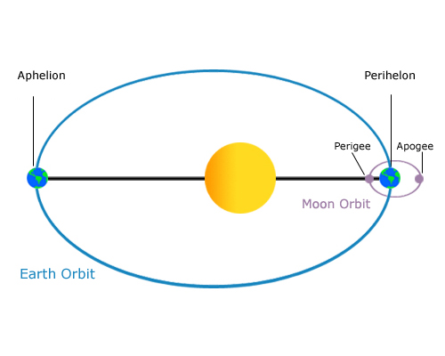 Earth Revolves Around The Sun