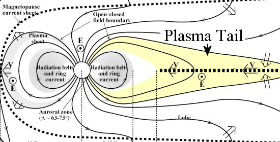 A schematic diagram of Earth's magnetosphere. Earth is the circle near the middle and the plasma tail is denoted in yellow. Credit: Larry Lyons/UCLA
