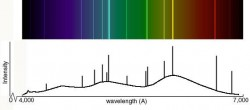 Atomic Spectra
