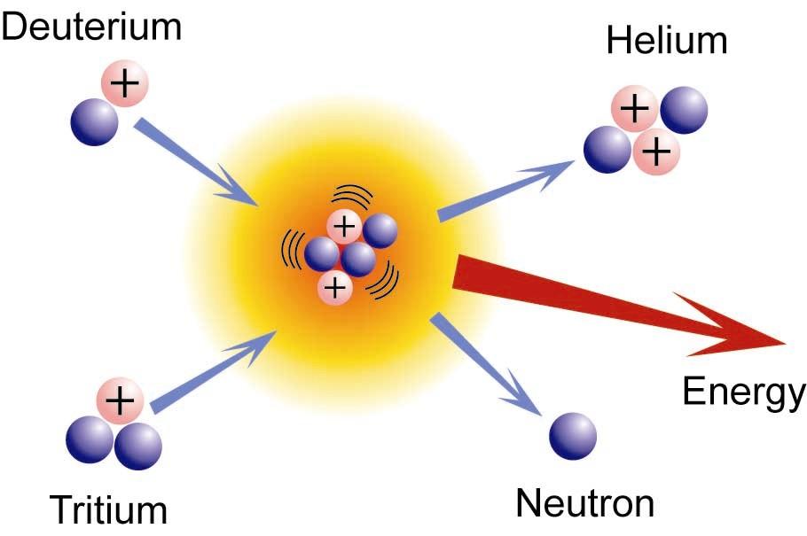 an introduction into nuclear fusion bca chemistry rh bcachemistry wordpress com nuclear fusion diagram explanation nuclear fusion energy diagram