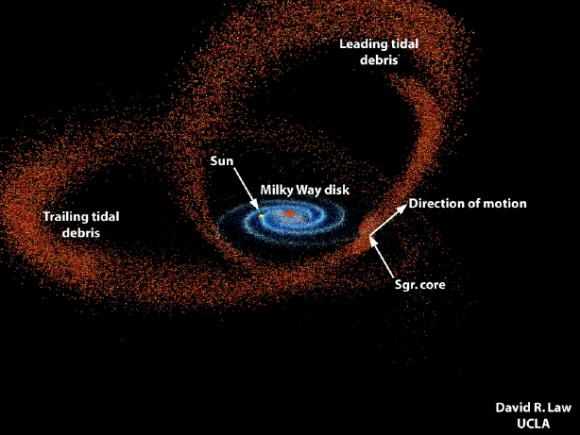 This illustration shows the visible Milky Way galaxy (blue spiral) and the streams of stars represent the tidally shredded Sagittarius dwarf galaxy. Click the image for a flyaround view. Source: UCLA