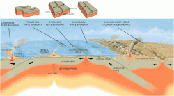 Plate Tectonics