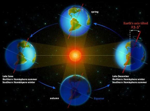 earth orbital speed - photo #28