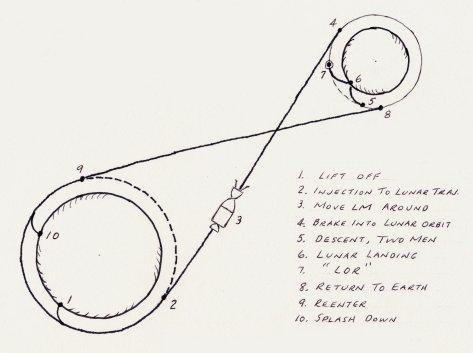 13 things that saved apollo 13  part 12 lunar orbit