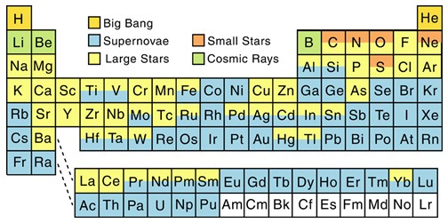 bang nucleosynthesis model Big bang nucleosynthesis provides (with the microwave background radiation) one of the two quantitative experimental tests of the big bang cosmological model.